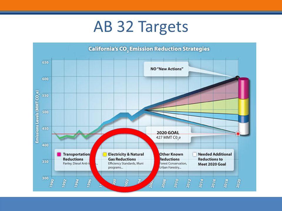 AB 32 Targets