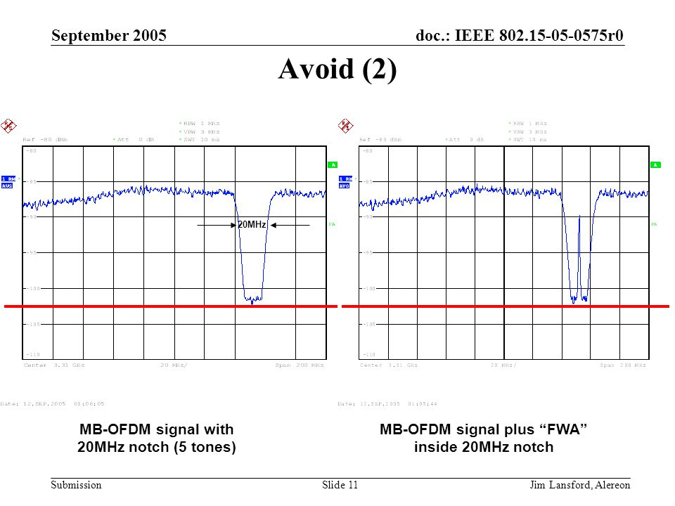 doc.: IEEE 802.15-05-0575r0 Submission September 2005 Jim Lansford, AlereonSlide 11 Avoid (2) MB-OFDM signal with 20MHz notch (5 tones) MB-OFDM signal plus FWA inside 20MHz notch 20MHz