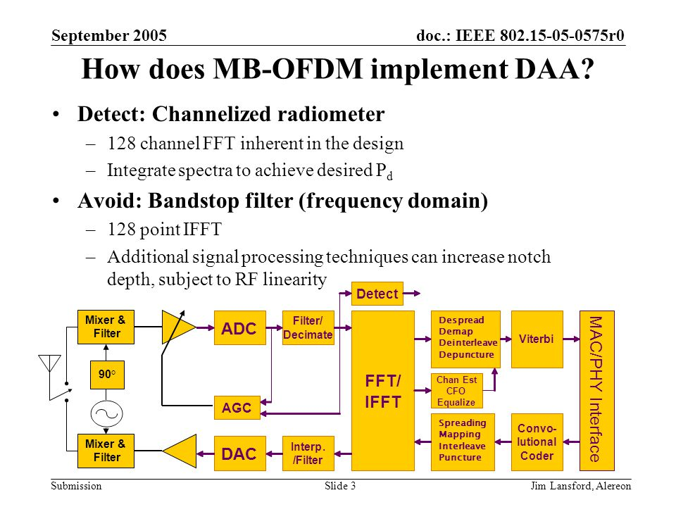 doc.: IEEE 802.15-05-0575r0 Submission September 2005 Jim Lansford, AlereonSlide 4 Detect (1) Channelized radiometers have been used for decades –Narrowband detection in a wideband channel –Used in Radar and communication intercept receivers –Theory well developed If FFT bins contain noise alone, distribution is Rayleigh If narrowband signal + noise, distribution is Rician FFT (●) 2 ∫ <><> P(N) P(S+N)