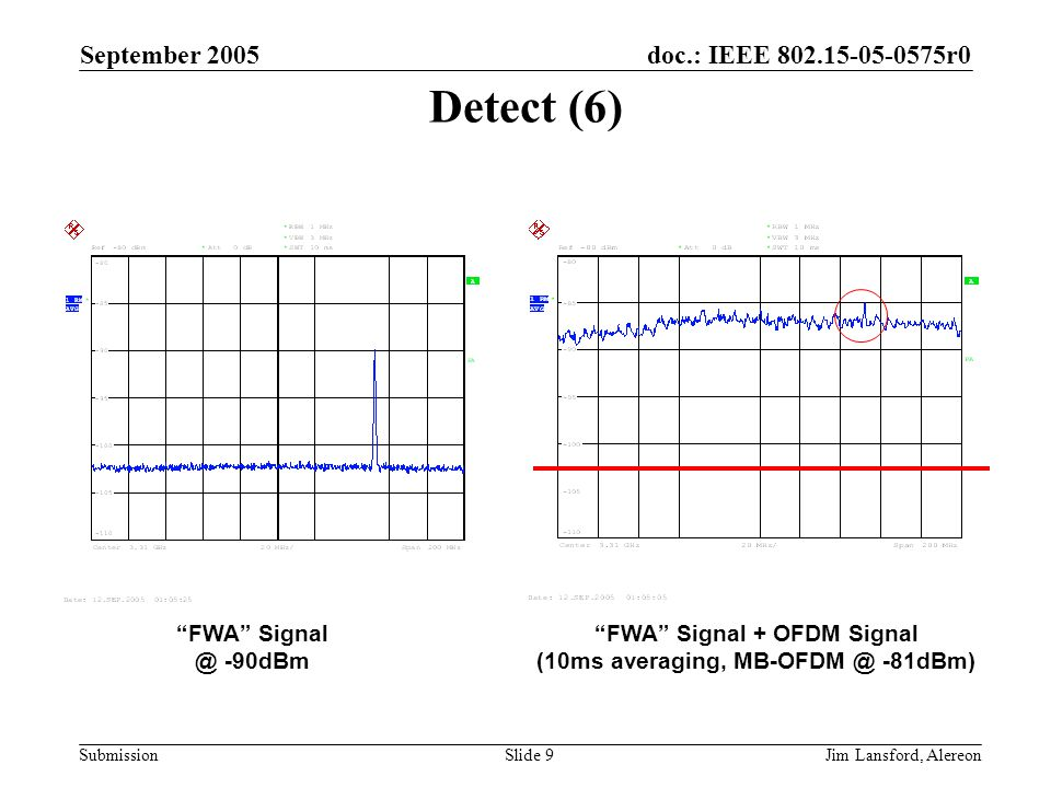 doc.: IEEE 802.15-05-0575r0 Submission September 2005 Jim Lansford, AlereonSlide 9 Detect (6) FWA Signal @ -90dBm FWA Signal + OFDM Signal (10ms averaging, MB-OFDM @ -81dBm)