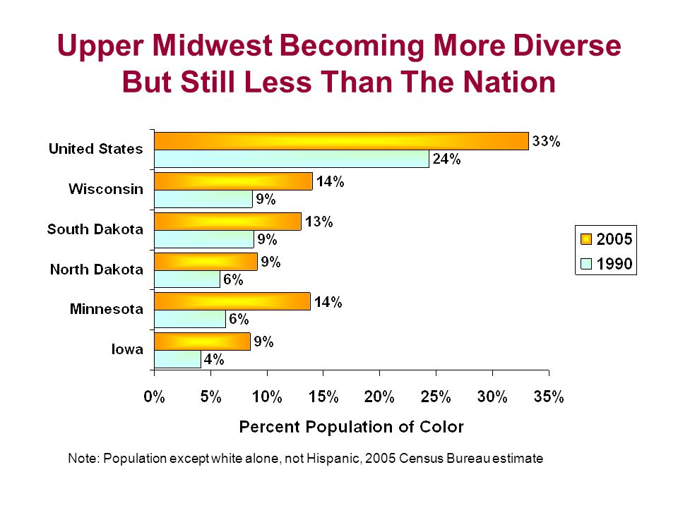 Upper Midwest Becoming More Diverse But Still Less Than The Nation Note: Population except white alone, not Hispanic, 2005 Census Bureau estimate