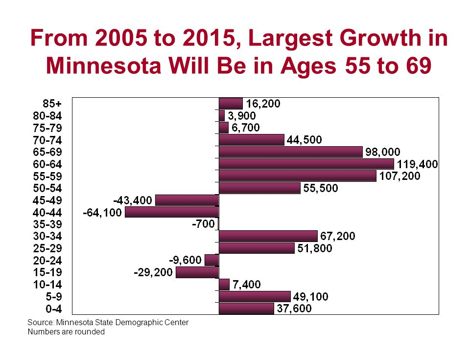 From 2005 to 2015, Largest Growth in Minnesota Will Be in Ages 55 to 69 Source: Minnesota State Demographic Center Numbers are rounded