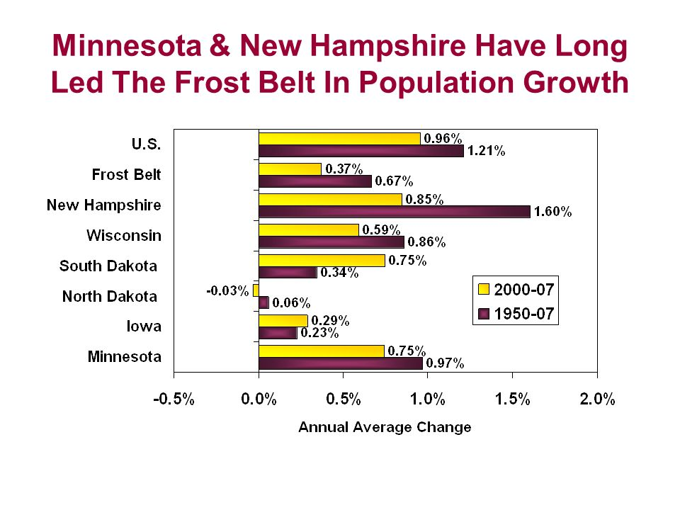 Minnesota Ranks Highly in Many Social/Economic Indicators 2 nd percent of 16-64 employed (76.9%) 2 nd cost of living adjusted per capita income (OK DOC) 8th lowest poverty rate 1 st percent with health insurance 2004-06 ave 9 th median family income in 2006 2 nd Kids Count 2007 4 th most livable state (Morgan Quinto Press) 4 th lowest rate of disability among people age 16-64 1 st with at least high school degree (90.7%) 12 th with at least a bachelor's degree 1 st home ownership 2 nd United Health Foundation ranking of state healthiness 2007 Updated July 2008