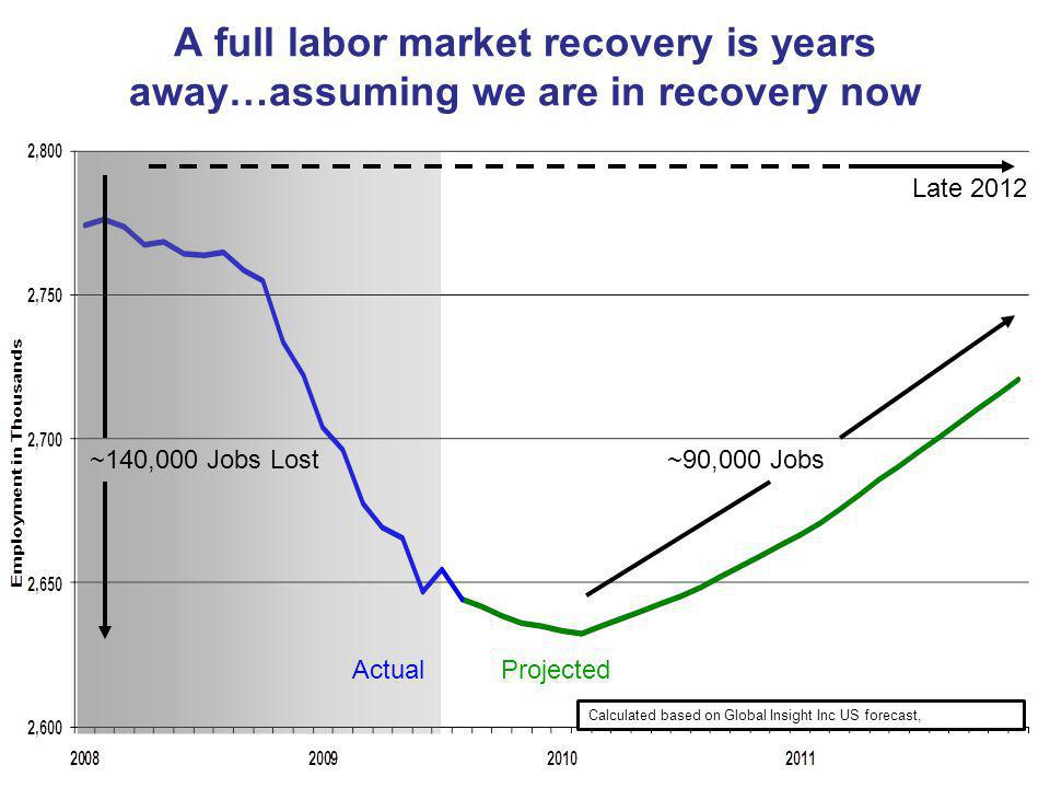 An expanding economy will have to do with a slowing labor force