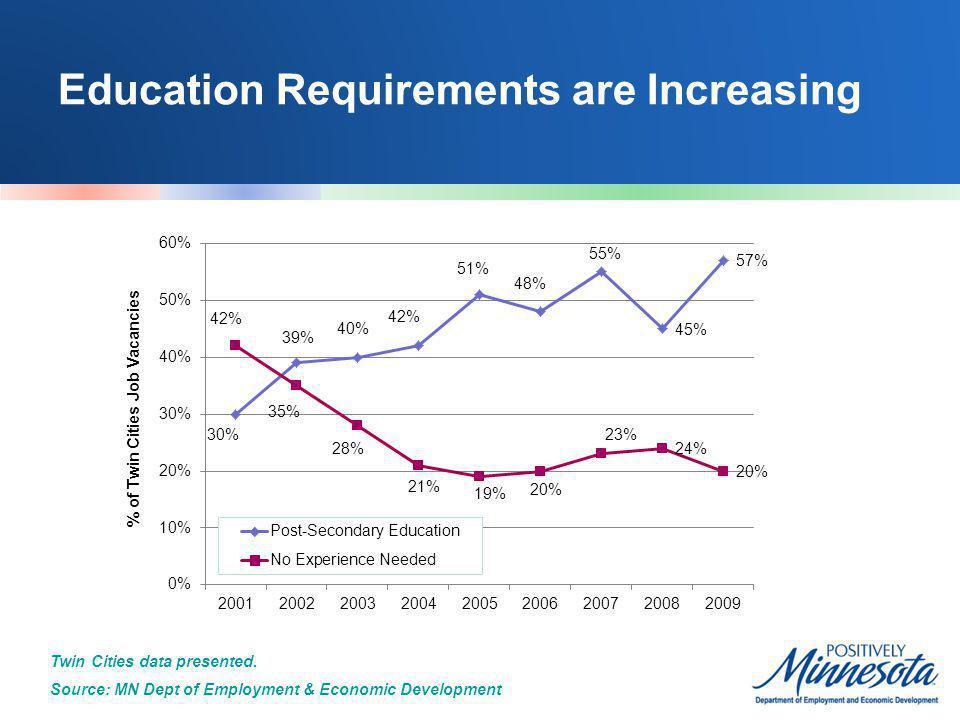 Education will be even more important in the future 65% of new job growth will require education beyond high school.