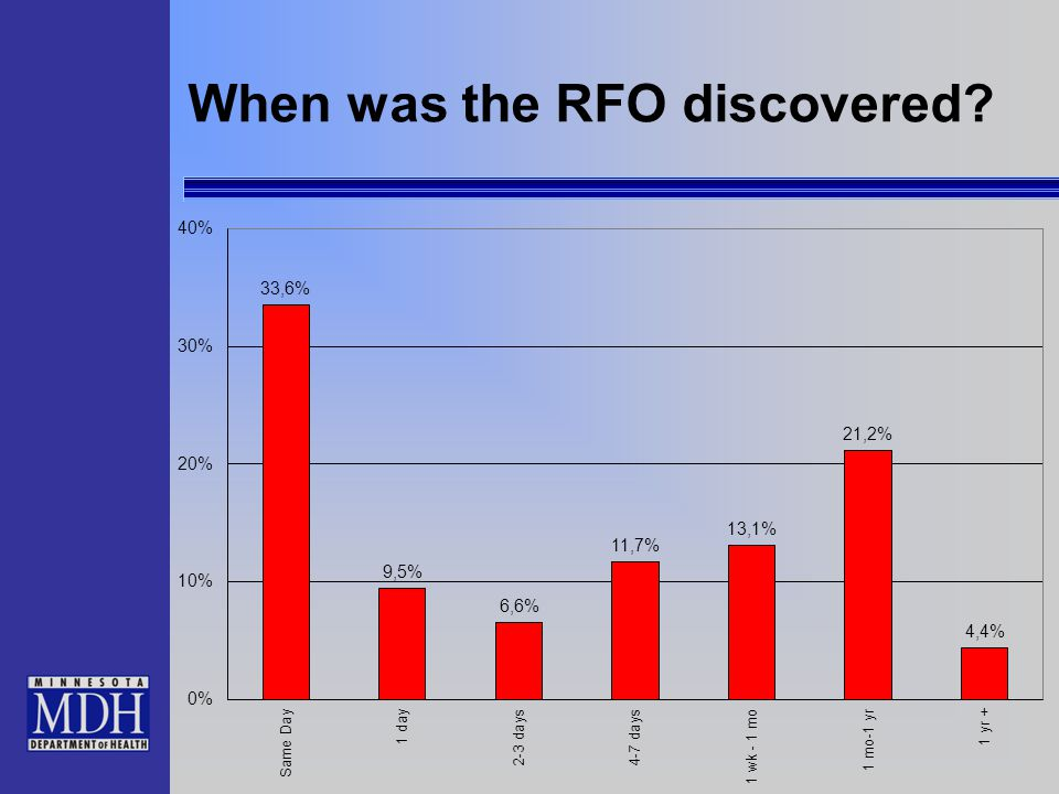 When was the RFO discovered?
