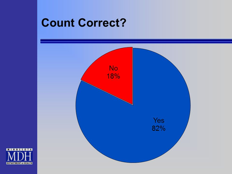 Count Correct