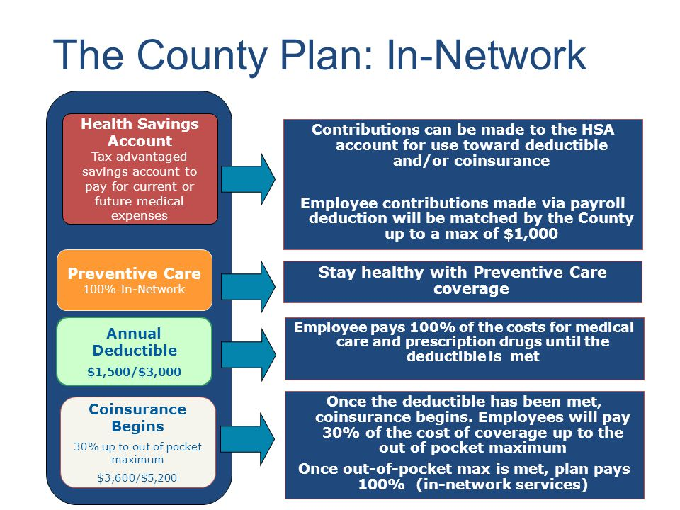 The County Plan: In-Network Stay healthy with Preventive Care coverage Health Savings Account Tax advantaged savings account to pay for current or future medical expenses Preventive Care 100% In-Network Coinsurance Begins 30% up to out of pocket maximum $3,600/$5,200 Annual Deductible $1,500/$3,000 Contributions can be made to the HSA account for use toward deductible and/or coinsurance Employee contributions made via payroll deduction will be matched by the County up to a max of $1,000 Employee pays 100% of the costs for medical care and prescription drugs until the deductible is met Once the deductible has been met, coinsurance begins.