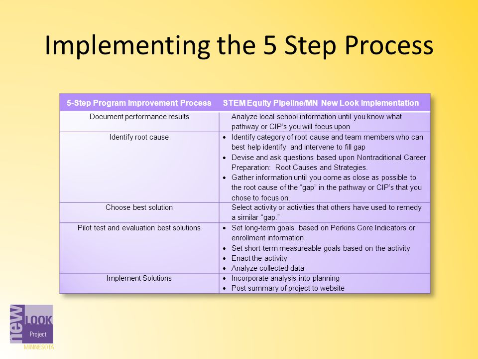 Implementing the 5 Step Process