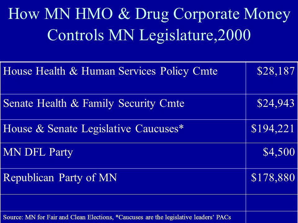 How MN HMO & Drug Corporate Money Controls MN Legislature,2000 House Health & Human Services Policy Cmte$28,187 Senate Health & Family Security Cmte$2