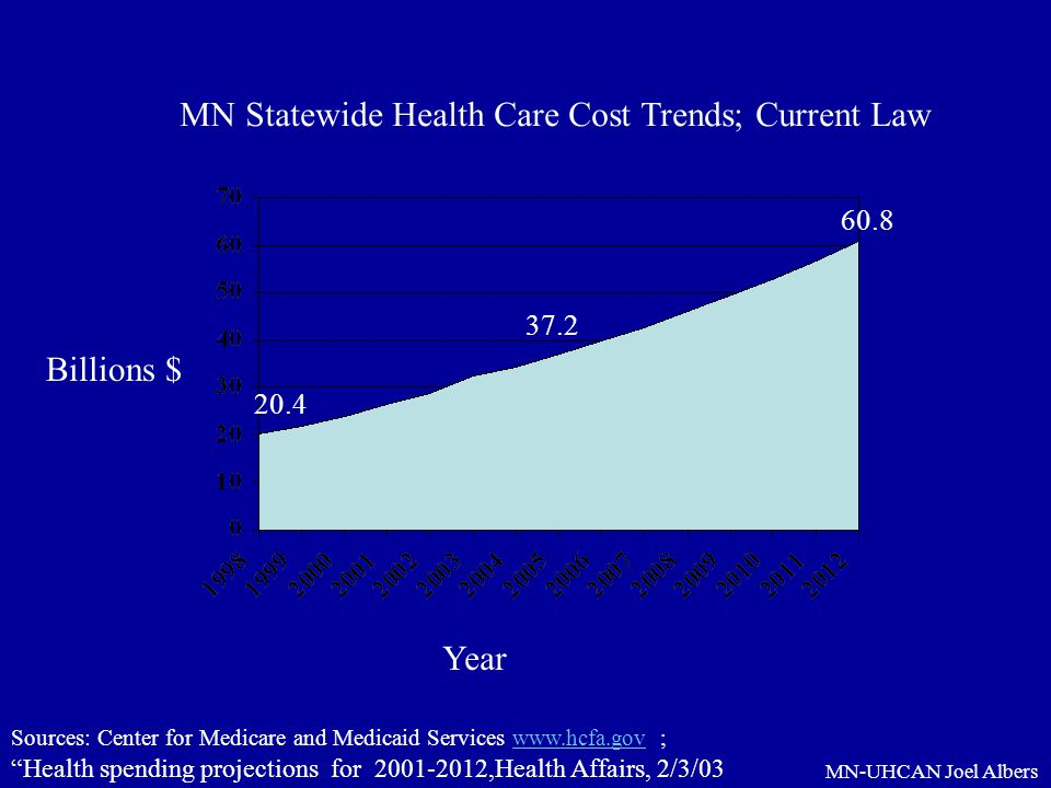 MN-UHCAN Joel Albers MN Statewide Health Care Cost Trends; Current Law Billions $ Year Sources: Center for Medicare and Medicaid Services www.hcfa.gov