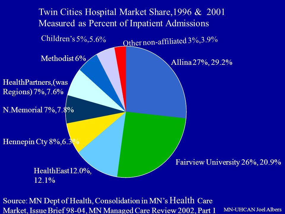 MN-UHCAN Joel Albers Allina 27%, 29.2% Fairview University 26%, 20.9% HealthEast12.0%, 12.1% Hennepin Cty 8%,6.3% HealthPartners,(was Regions) 7%,7.6%
