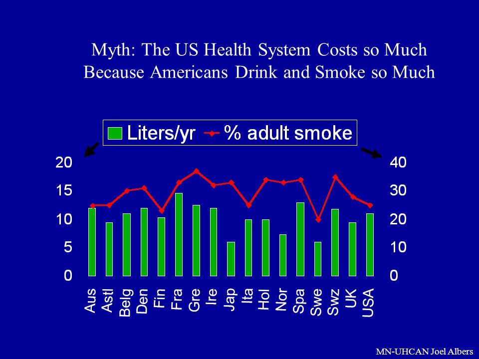 MN-UHCAN Joel Albers Myth: The US Health System Costs so Much Because Americans Drink and Smoke so Much