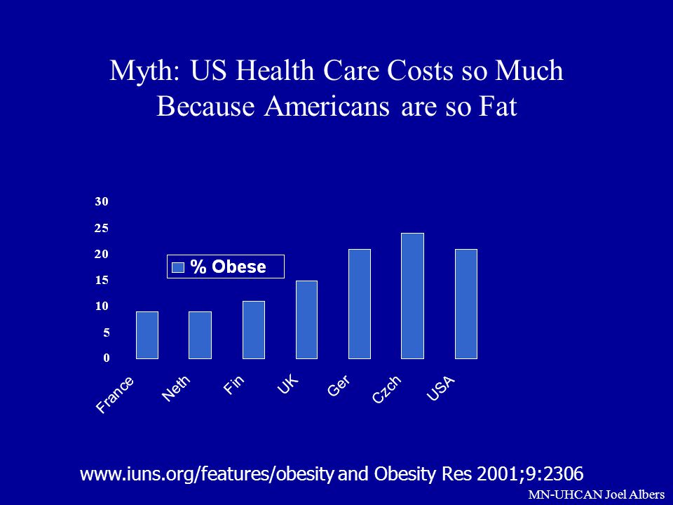 MN-UHCAN Joel Albers Myth: US Health Care Costs so Much Because Americans are so Fat www.iuns.org/features/obesity and Obesity Res 2001;9:2306