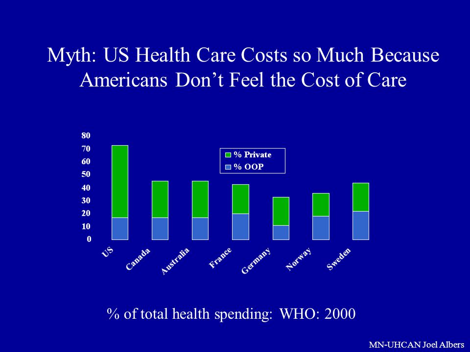 MN-UHCAN Joel Albers Myth: US Health Care Costs so Much Because Americans Don't Feel the Cost of Care % of total health spending: WHO: 2000