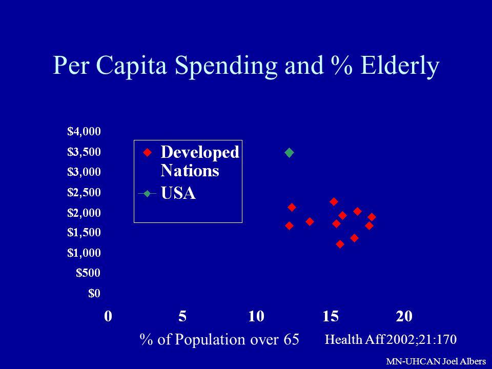 MN-UHCAN Joel Albers Per Capita Spending and % Elderly % of Population over 65 Health Aff 2002;21:170