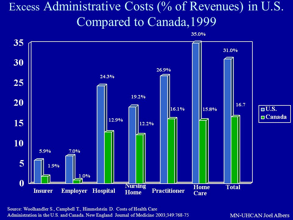 MN-UHCAN Joel Albers Excess Administrative Costs (% of Revenues) in U.S. Compared to Canada,1999 Source: Woolhandler S., Campbell T., Himmelstein D. C