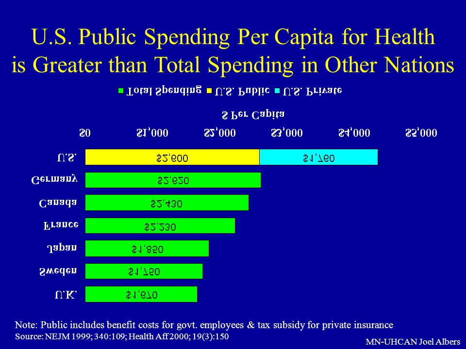 MN-UHCAN Joel Albers U.S. Public Spending Per Capita for Health is Greater than Total Spending in Other Nations Note: Public includes benefit costs fo