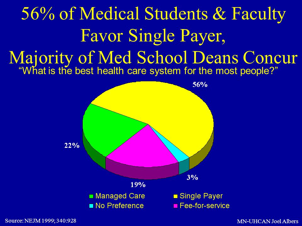 """MN-UHCAN Joel Albers 56% of Medical Students & Faculty Favor Single Payer, Majority of Med School Deans Concur Source: NEJM 1999; 340:928 """"What is the"""