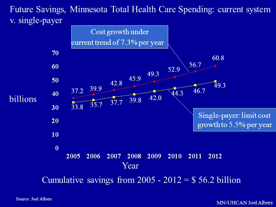 MN-UHCAN Joel Albers Year billions Cost growth under current trend of 7.3% per year Single-payer: limit cost growth to 5.5% per year Future Savings, M