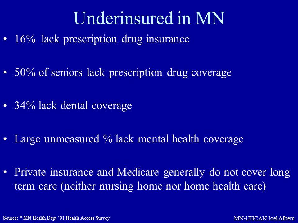 MN-UHCAN Joel Albers Underinsured in MN 16% lack prescription drug insurance 50% of seniors lack prescription drug coverage 34% lack dental coverage L