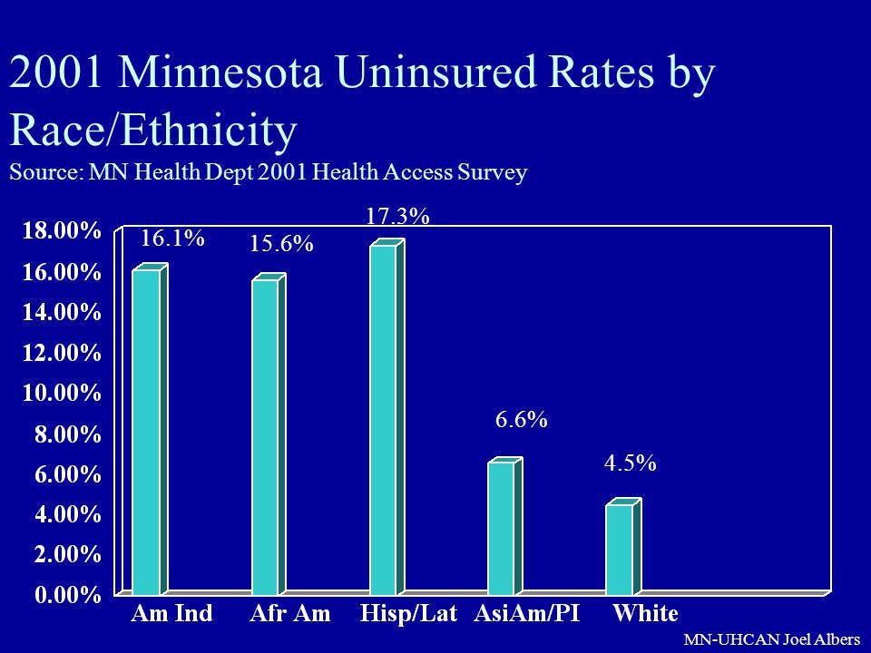 MN-UHCAN Joel Albers 2001 Minnesota Uninsured Rates by Race/Ethnicity Source: MN Health Dept 2001 Health Access Survey 16.1% 15.6% 17.3% 6.6% 4.5%