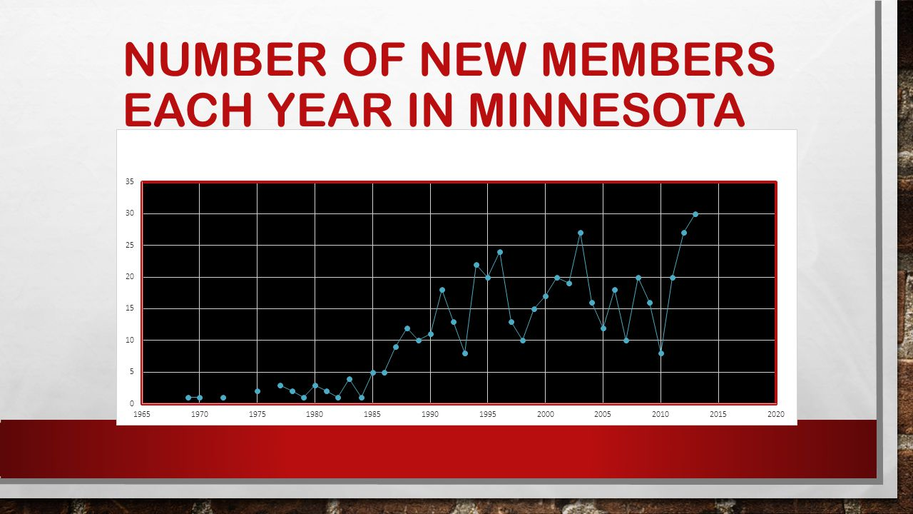 NUMBER OF NEW MEMBERS EACH YEAR IN MINNESOTA