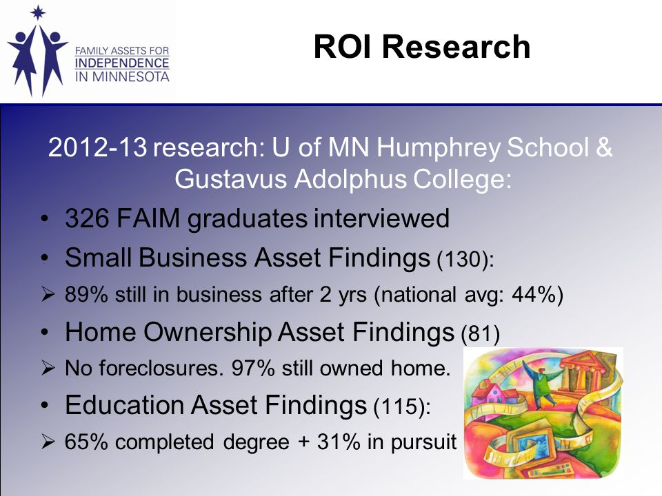 2012-13 research: U of MN Humphrey School & Gustavus Adolphus College: 326 FAIM graduates interviewed Small Business Asset Findings (130):  89% still in business after 2 yrs (national avg: 44%) Home Ownership Asset Findings (81)  No foreclosures.