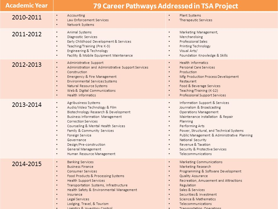 Academic Year 79 Career Pathways Addressed in TSA Project 2010-2011 Accounting Law Enforcement Services Network Systems Plant Systems Therapeutic Serv