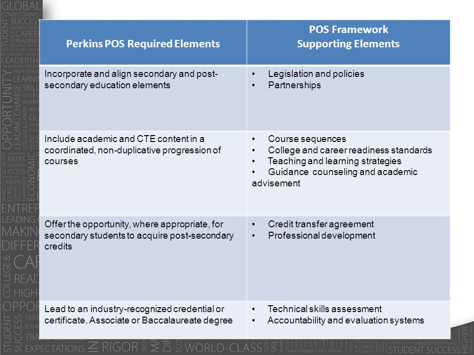 Perkins POS Required Elements POS Framework Supporting Elements Incorporate and align secondary and post- secondary education elements Legislation and