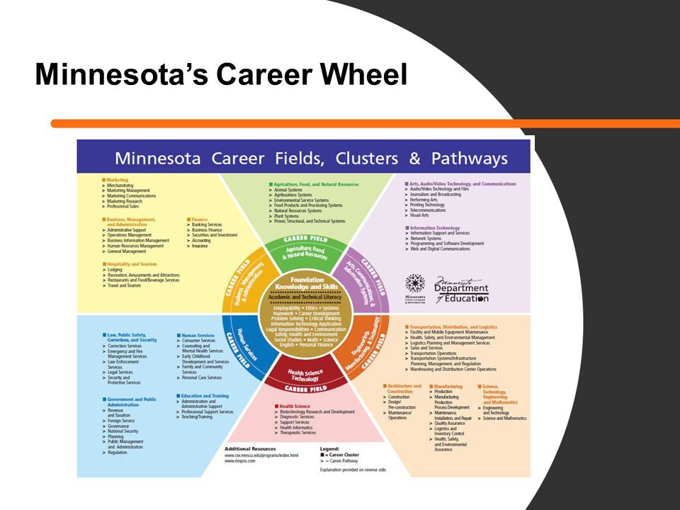 Minnesota Program of Study Set of aligned programs and curricula that begin at the high school level and continue through college and university certificate, diploma, and degree programs.