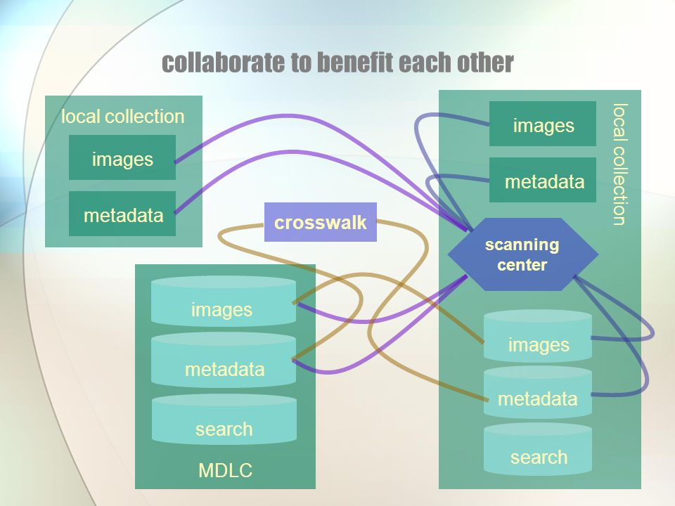 collaborate to benefit each other local collection images metadata images MDLC search local collection images metadata images search scanning center c