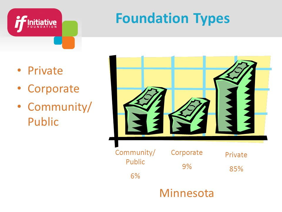Foundation Types Private Corporate Community/ Public 6% Corporate 9% Private 85% Minnesota