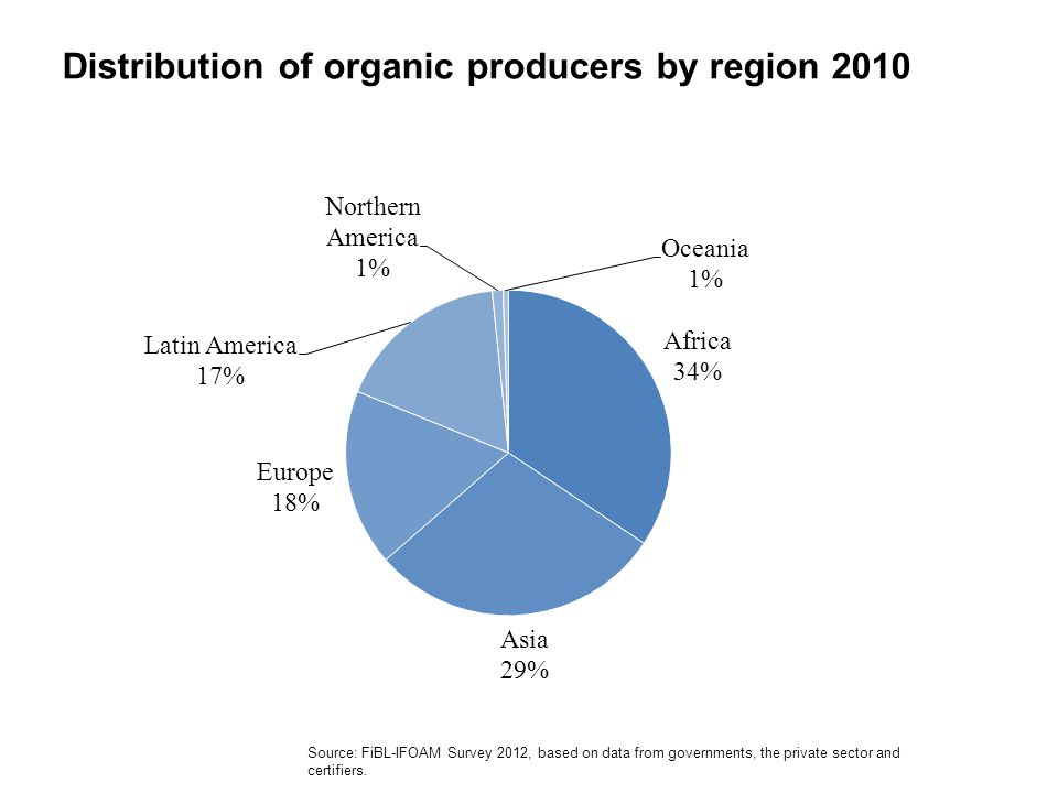 Distribution of organic producers by region 2010 Source: FiBL-IFOAM Survey 2012, based on data from governments, the private sector and certifiers.