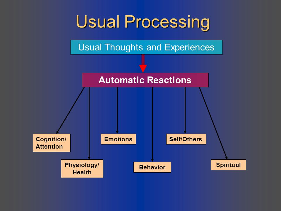 Usual Processing Usual Thoughts and Experiences Automatic Reactions Cognition/ Attention Physiology/ Health EmotionsSelf/Others Behavior Spiritual