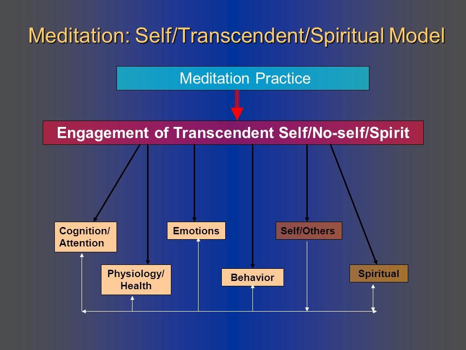Meditation: Self/Transcendent/Spiritual Model Meditation Practice Engagement of Transcendent Self/No-self/Spirit Cognition/ Attention Physiology/ Heal