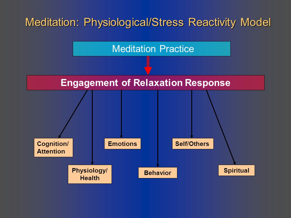 Meditation: Physiological/Stress Reactivity Model Meditation Practice Engagement of Relaxation Response Cognition/ Attention Physiology/ Health Emotio