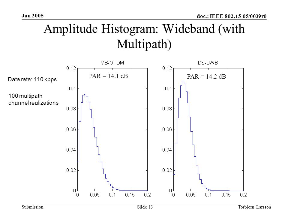 doc.: IEEE 802.15-05/0039r0 Submission Jan 2005 Torbjorn LarssonSlide 13 Amplitude Histogram: Wideband (with Multipath) PAR = 14.1 dB PAR = 14.2 dB Data rate: 110 kbps 100 multipath channel realizations