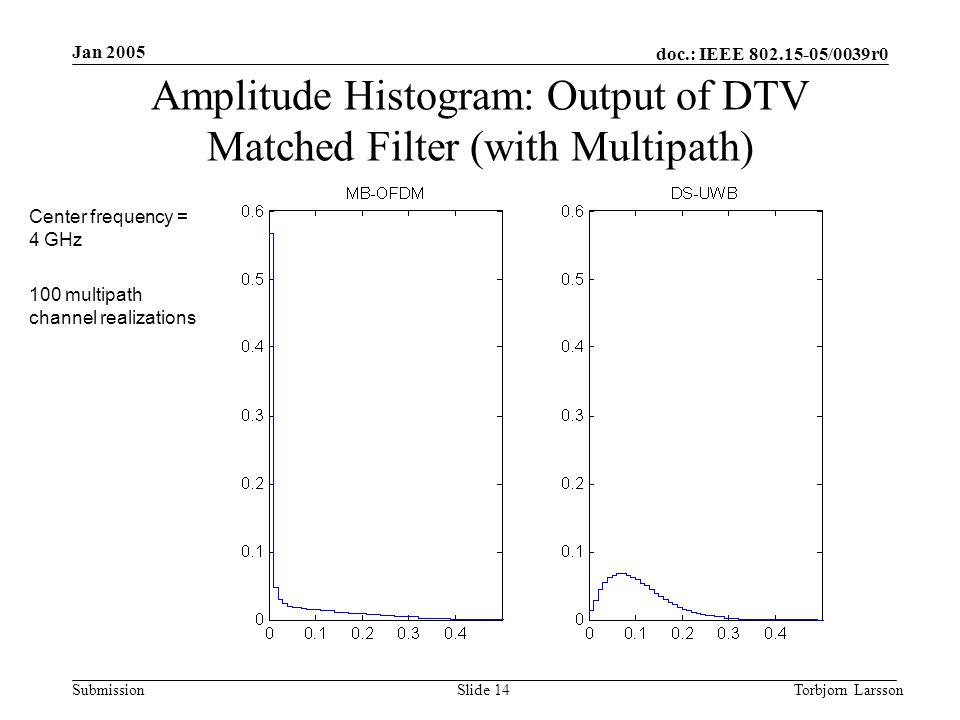 doc.: IEEE 802.15-05/0039r0 Submission Jan 2005 Torbjorn LarssonSlide 14 Amplitude Histogram: Output of DTV Matched Filter (with Multipath) Center frequency = 4 GHz 100 multipath channel realizations