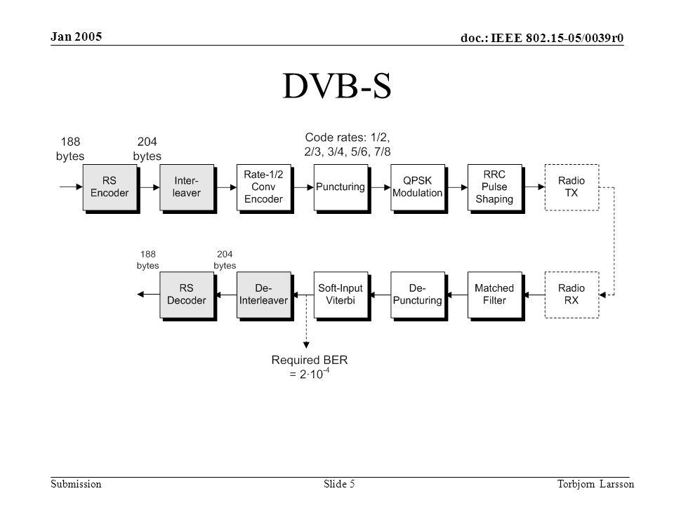 doc.: IEEE 802.15-05/0039r0 Submission Jan 2005 Torbjorn LarssonSlide 6 Typical C-Band Downlink Channelization Horizontal PolarizationVertical Polarization ChannelCenter Frequency (GHZ)ChannelCenter Frequency (GHz) 1A3.7201B3.740 2A3.7602B3.780 3A3.8003B3.820 4A3.8404B3.860 5A3.8805B3.900 6A3.9206B3.940 7A3.9607B3.980 8A4.0008B4.020 9A4.0409B4.060 10A4.08010B4.100 11A4.12011B4.140 12A4.16012B4.180 (Telesat satellite Anik F2.
