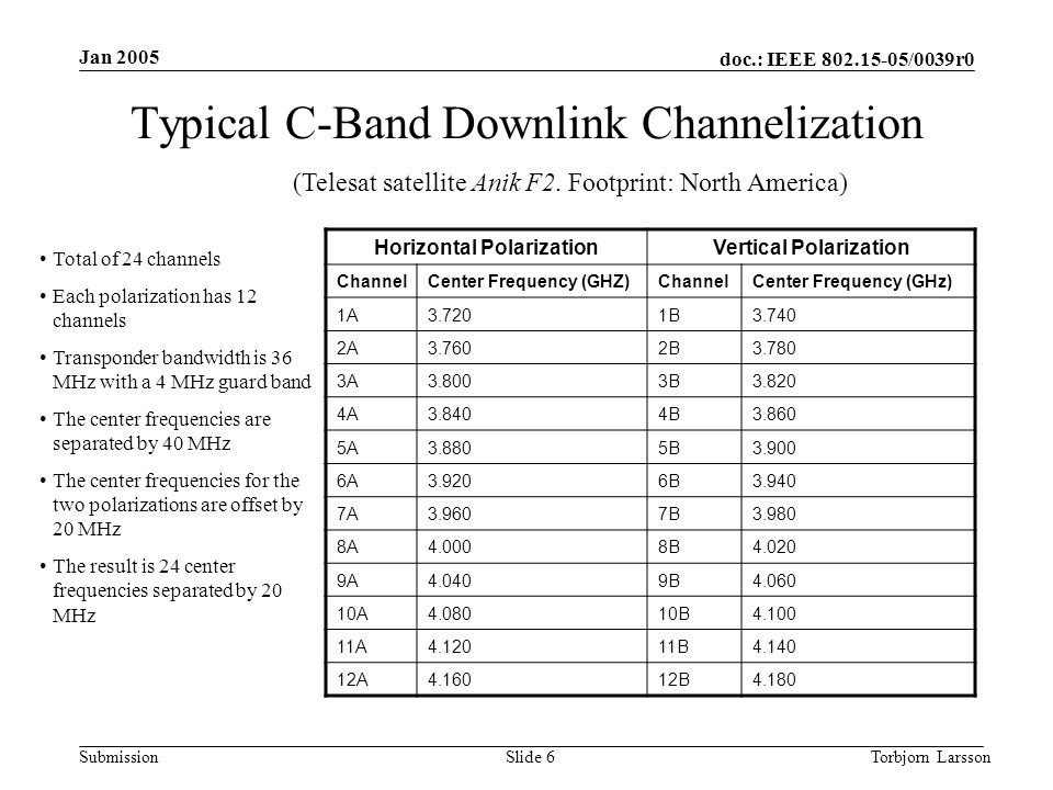 doc.: IEEE 802.15-05/0039r0 Submission Jan 2005 Torbjorn LarssonSlide 6 Typical C-Band Downlink Channelization Horizontal PolarizationVertical Polarization ChannelCenter Frequency (GHZ)ChannelCenter Frequency (GHz) 1A3.7201B3.740 2A3.7602B3.780 3A3.8003B3.820 4A3.8404B3.860 5A3.8805B3.900 6A3.9206B3.940 7A3.9607B3.980 8A4.0008B4.020 9A4.0409B4.060 10A4.08010B4.100 11A4.12011B4.140 12A4.16012B4.180 (Telesat satellite Anik F2.