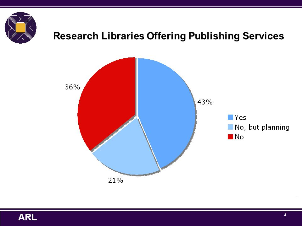 ARL 5 Types of Materials Libraries are Publishing