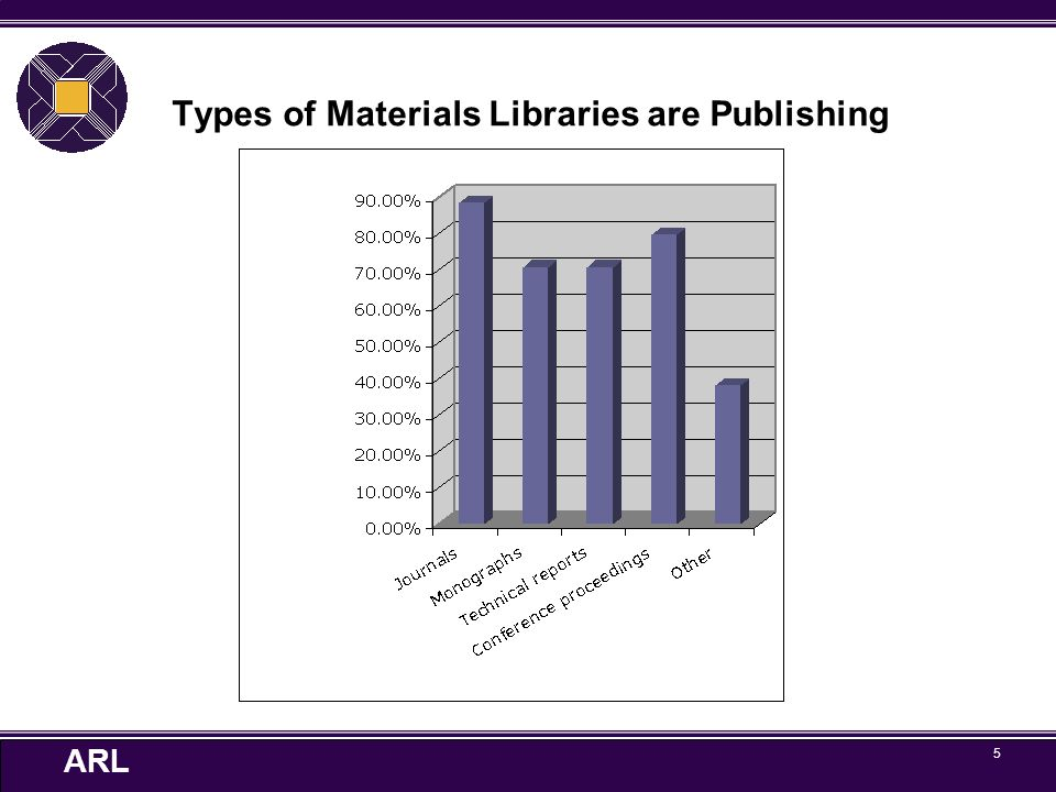 ARL 6 Library-published journals frequently are: Electronic only Peer reviewed Open Access Previously published by another mechanism Humanities titles