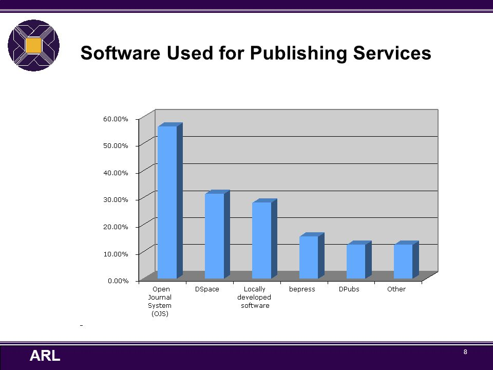 ARL 19 Library publishing services Service - based approach.
