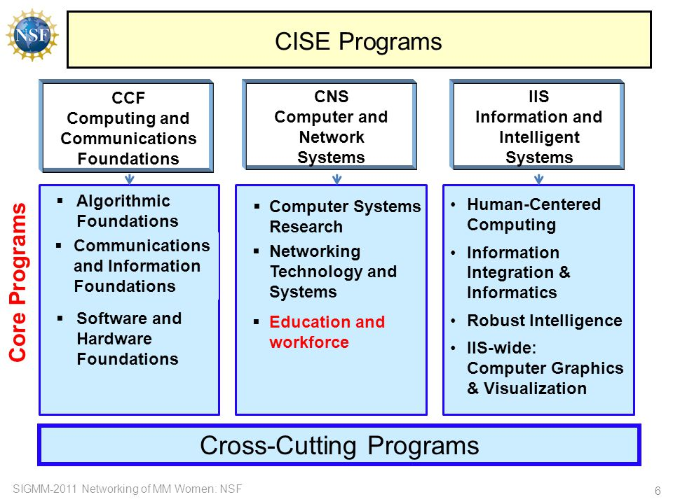 SIGMM-2011 Networking of MM Women: NSF 7 CISE Core Programs Program Solicitations –CCF:NSF 11-557NSF 11-557 –CNS:NSF 11-555NSF 11-555 –IIS:NSF 11-556NSF 11-556 Project Types: –Large:$1,200,001 to $3,000,000; up to 5 years duration collaborative team projects –Medium:$500,001 to $1,200,000; up to 4 years duration multi-investigator collaborative projects –Small: up to $500,000; up to 3 years duration one or two investigator projects CISE-wide Submission Windows: –Medium:September 15 - 30, annually –Large:November 1 - 28, annually –Small: December 1 – 19, annually PI Limit: –participate in no more than 2 core proposals/year Coordinated Solicitations