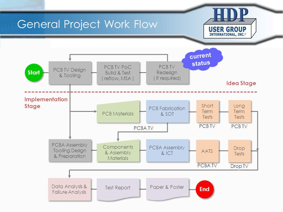General Project Work Flow Data Analysis & Failure Analysis Data Analysis & Failure Analysis PCBA Assembly & ICT PCB Fabrication & SOT PCB Fabrication