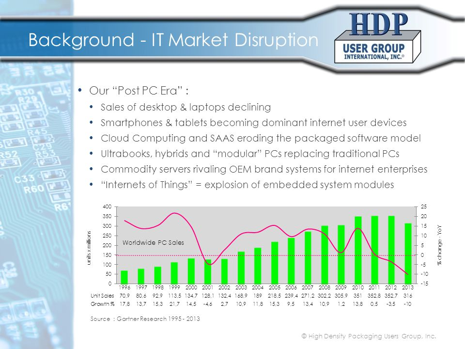 "Background - IT Market Disruption Our ""Post PC Era"" : Sales of desktop & laptops declining Smartphones & tablets becoming dominant internet user devic"