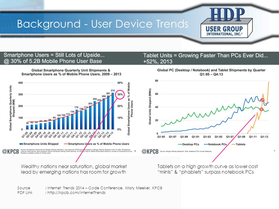 Background - User Device Trends Source: Internet Trends 2014 – Code Conference, Mary Meeker, KPCB PDF Link: http://kpcb.com/InternetTrends Wealthy nat