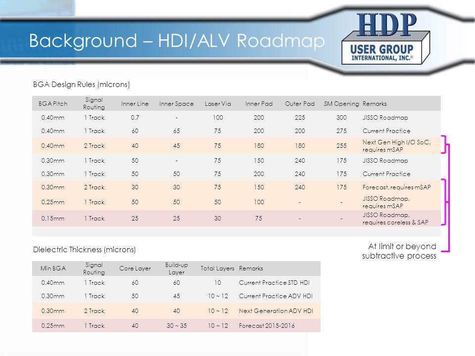 Background – HDI/ALV Roadmap BGA Design Rules (microns) BGA Pitch Signal Routing Inner LineInner SpaceLaser ViaInner PadOuter PadSM OpeningRemarks 0.4