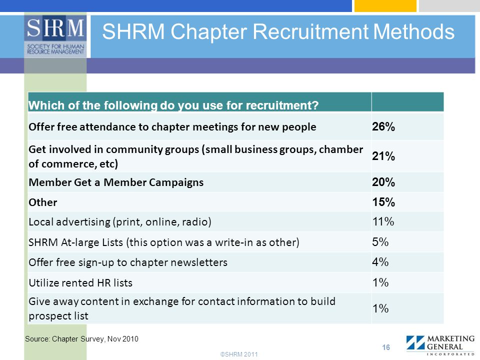 ©SHRM 2011 SHRM Chapter Recruitment Methods 16 Which of the following do you use for recruitment.